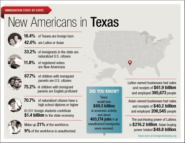 New Americans in Texas